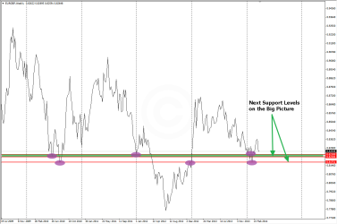 Next Support Levels on EURGBP Weekly Charts