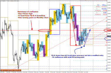 Current H4 chart on EURGBP shows 1234 pattern 2 Apr 2014