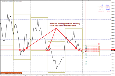 Resistance for Point 4 can be see on higher timeframe