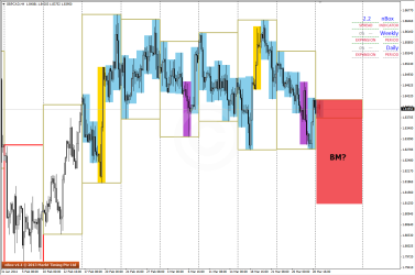 Possibility #2 is a Big Move strategy for GBPCAD