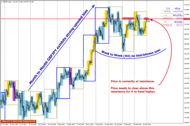 Overview of GBPJPY on D1 charts
