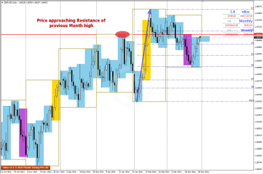 Immediate Resistance in GBPUSD D1-Charts
