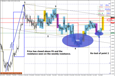 GBPUSD plots a 1234 on the H4 charts