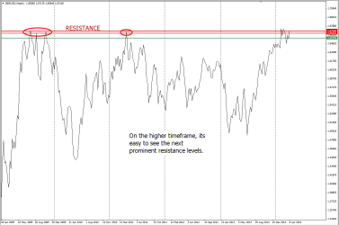 Immediate Resistance as seen on GBPUSD weekly charts