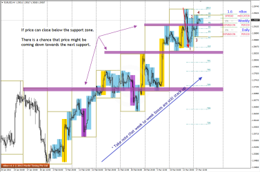 EURUSD on the H4 Charts