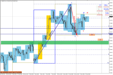 NZDJPY showing both Up or Down possibilities