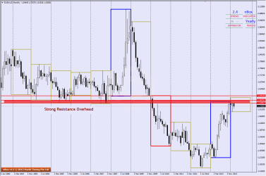 Monthly EURAUD Chart shows Strong Resistance