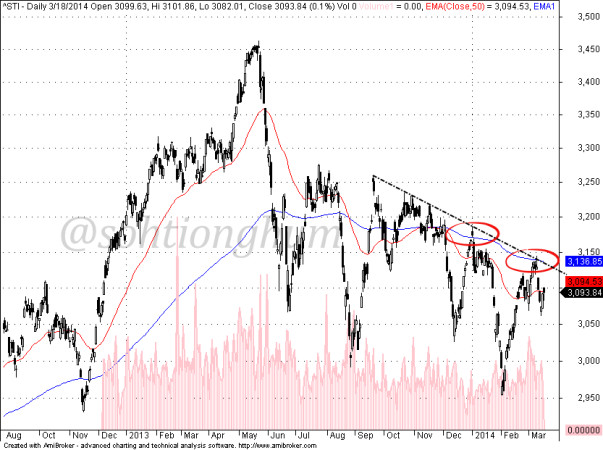 Straits Times Index STI