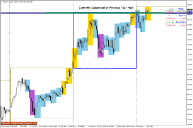 Look at Support levels on NZDJPY using WK chart