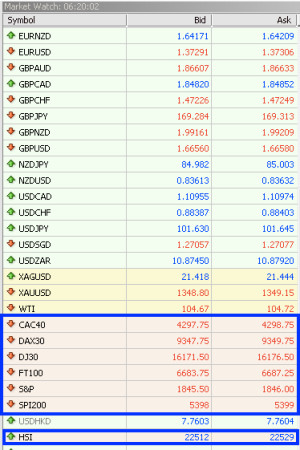stock indices on mt4