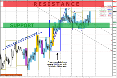 H4 Trend on AUDCAD is still up