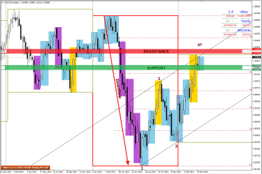Weekly Chart of AUDCAD sees a possible 1234 pattern