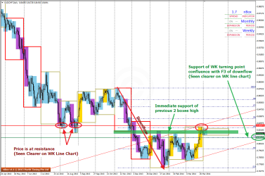 Tflow® Pattern and Support & Resistance Levels seend on AUDCHF