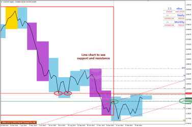 A Clearer look at Support & Resistance on AUDCHF WK line chart