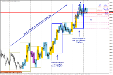 H4 chart plots a clear trend, strategy and pattern