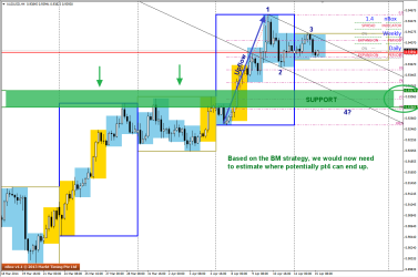 Possible Trade Zone in H4 charts of AUDUSD