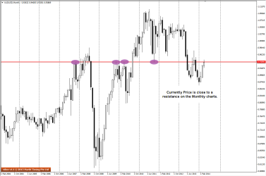 Big Picture view of AUDUSD on the Monthly charts