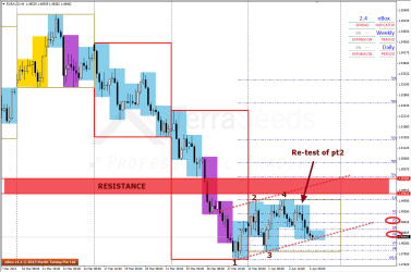 Price close to lower band of ED channel in H4 charts of EURAUD