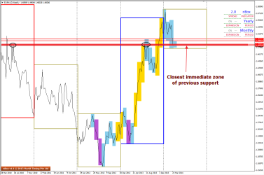 Zone of previous Support seen on Higher Time Frame