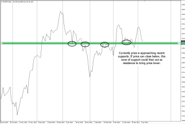 D1 chart of EURJPY shows current supports