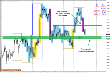 Price completed a WRMB on EURJPY as seen on H4 charts