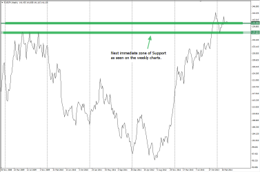 Next prominent support zone seen clearly in Weekly charts