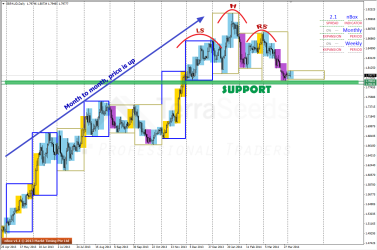 HS pattern visible on GBPAUD D1 chart