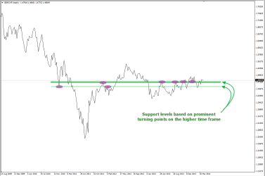 Support in the WK chart of GBPCHF