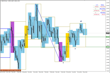 Familiar pattern visible in D1 of GBPCHF