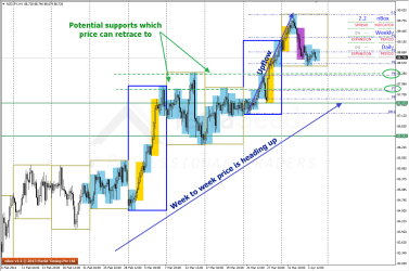 Week to Week price is still up for NZDJPY