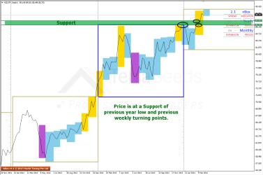 Support seen on Weekly charts of NZDJPY
