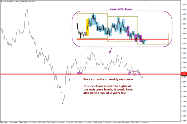 Resistance on Weekly Chart of USDCHF