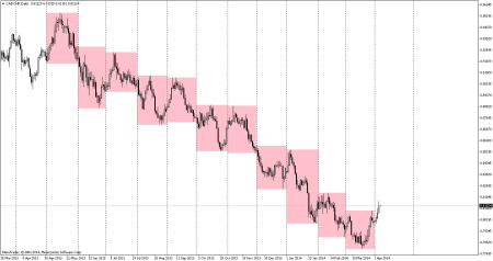 CADCHF with boxes
