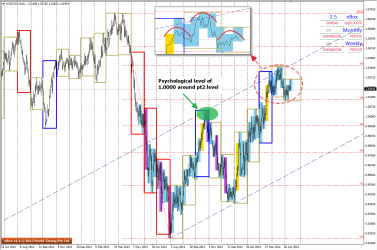 1234 Pattern can be seen in the D1 charts