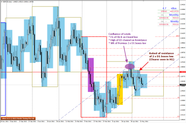 1234 Pattern seen on the D1 charts