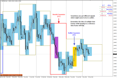 D1 chart of GBPNZD shows both Bullish and Bearish Expansions