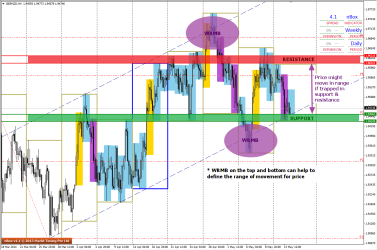 WRMBs define a range in GBPNZD H4 charts