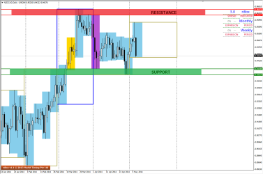 Next Support and Resistance levels on D1 for NZDCAD