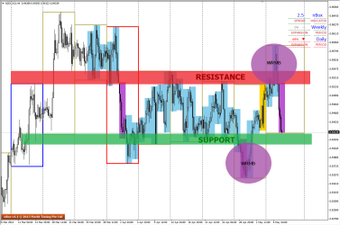 Boxes clearly shows NZDCAD movement in range