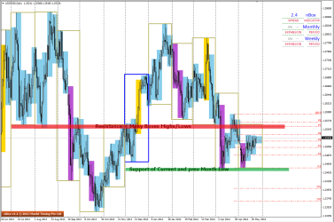 Boxes show the immediate Support and Resistance levels for USDSGD
