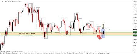 False breakout on daily time frame