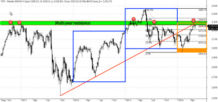 Straits Times Index weekly chart