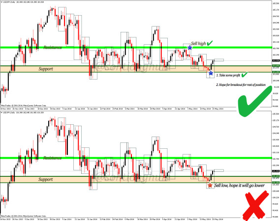 Right and wrong way to trade breakouts