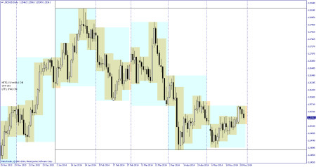 USDSGD multiple time frame overlay