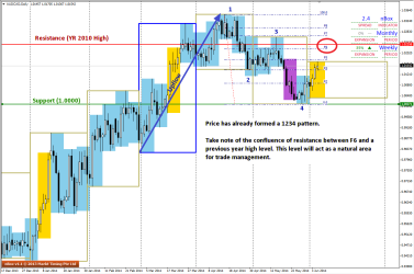 1234 pattern can be seen on the D1 charts of AUDCAD