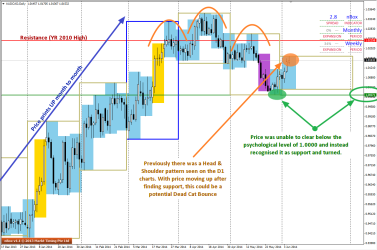 AUDCAD turns after finding Support at 1.0000