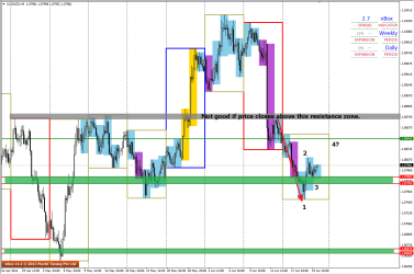 Possible 1234 pattern forming on H4 of AUDNZD