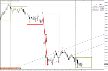 Small 1234 on H1 charts visible