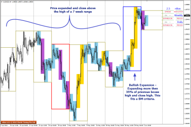 BigMove criteria clearly met on H4 charts of AUDNZD
