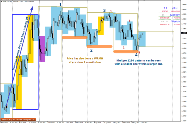 Multiple 1234 seen on GBPCAD D1 chart